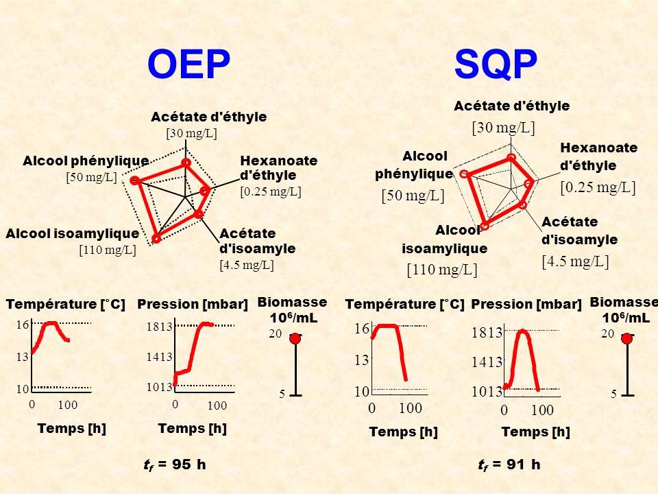 OEP SQP [30 mg/L] [0.25 mg/L] [50 mg/L] [4.5 mg/L] [110 mg/L] 16 1813